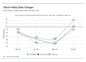 Market updates, Luxury condos, SF condos
